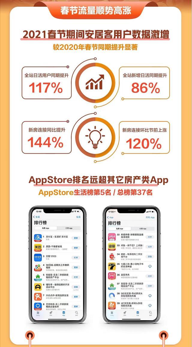 买房app排行_买房app五大排行榜,一般人我不会告诉他