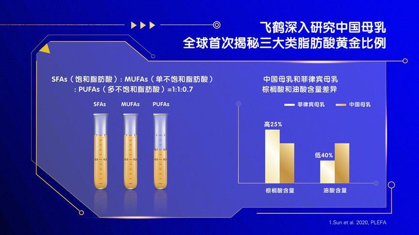 中国飞鹤全球首发三大母乳研究成果