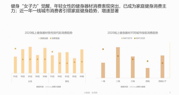 健身江湖新混战:谁能成为下一个中国版Peloton?  天猫超级品类日