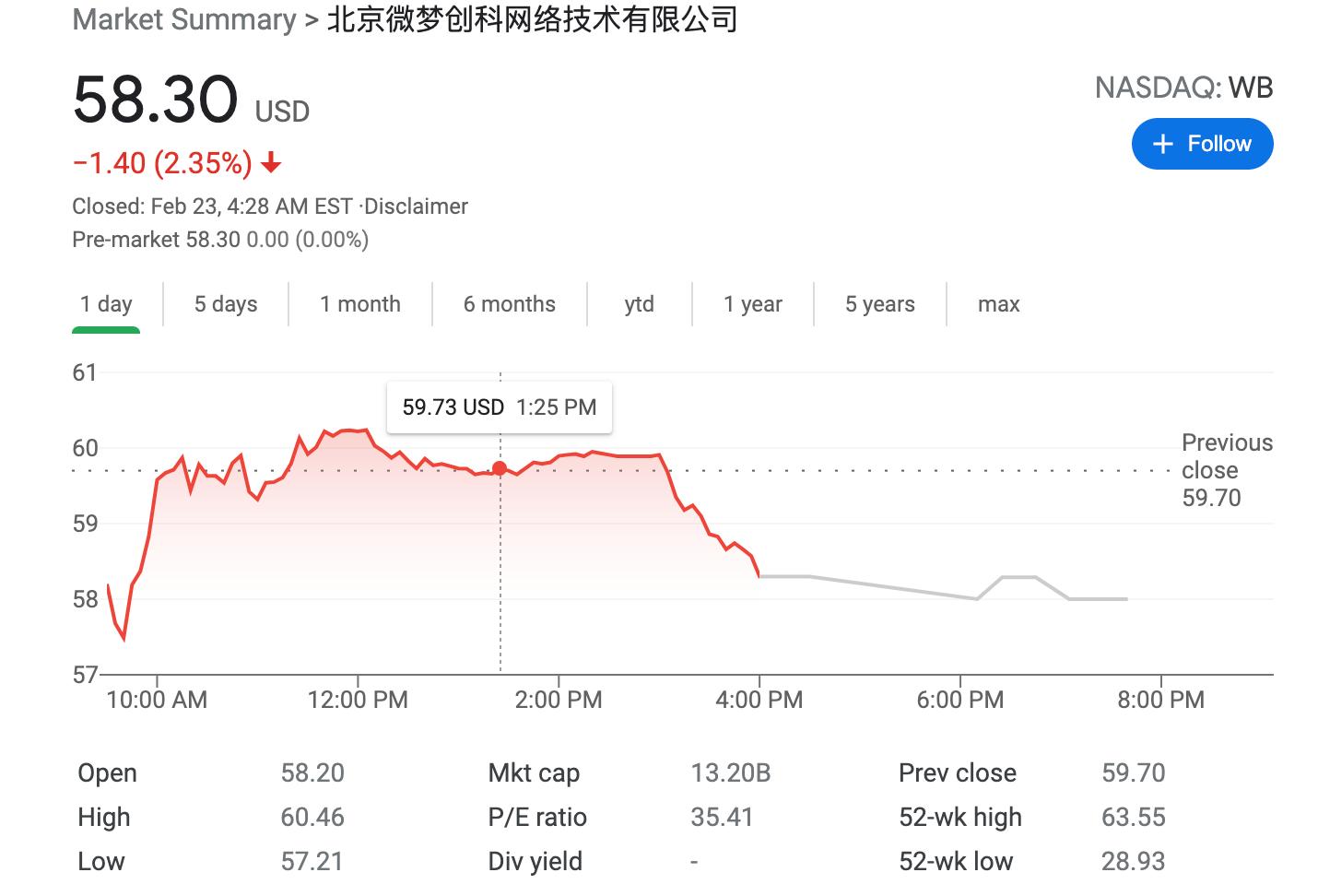 消息称微博下半年赴港二次上市,回应称:不予置评