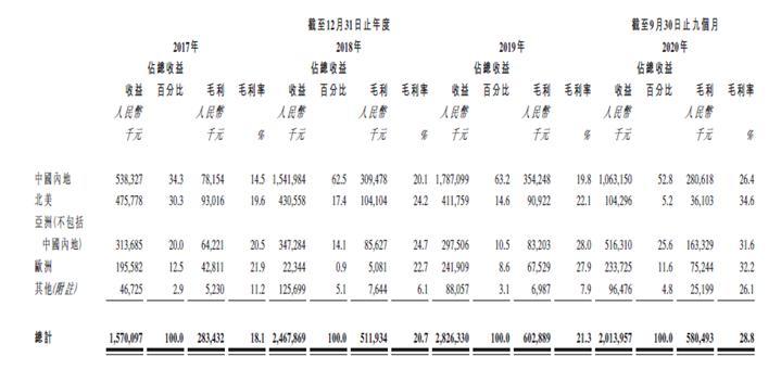 森松国际:2020 年前三季度溢利同比增加71.3% 是中国最大非国有压力设备制造商