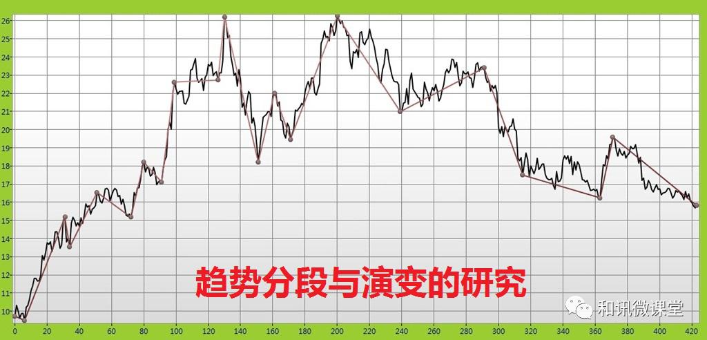 吴大葱:交易市场价格的发展模式(一)