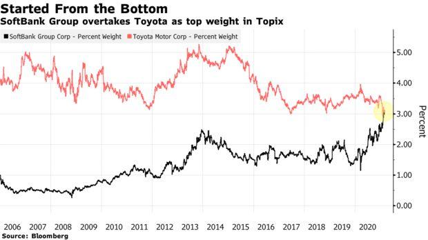 软银成日本东证股指最大权重股 终结丰田近13年统治