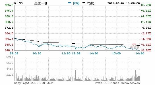 港股科技股大幅下挫美团跌近9%腾讯控股收跌近5%