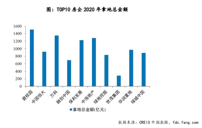 机构:2020年TOP10房企拿地销售比50.9% 世茂、融创比值靠后