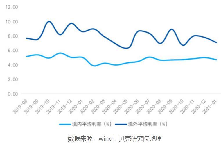 贝壳大研究院:境外债市回暖,境内债市承压 1月整体融资规模低于市场预期