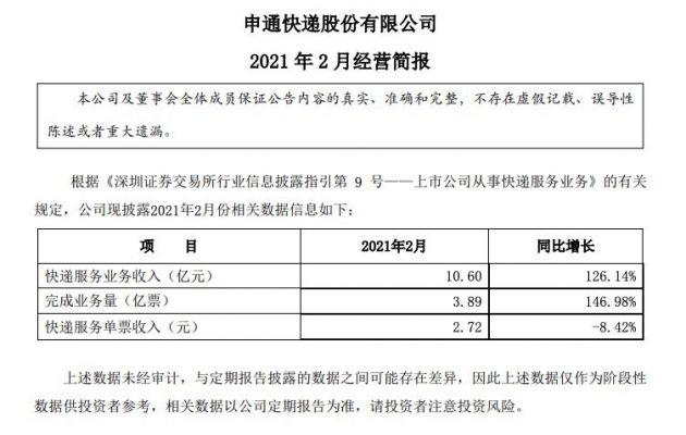 申通快递:2月快递服务业务收入10.6亿元 同比增长126%