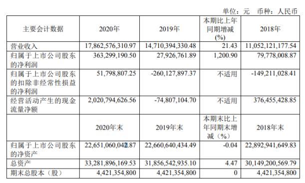 海油工程股吧:海油工程2020年净利3.63亿增长1