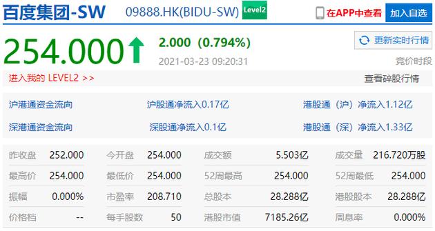 百度上市首日开盘涨0.79%,市值超7100亿港元