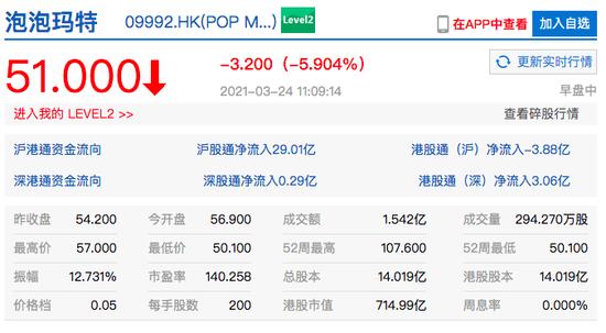 泡泡玛特港股盘中一度跌超7% 创历史新低