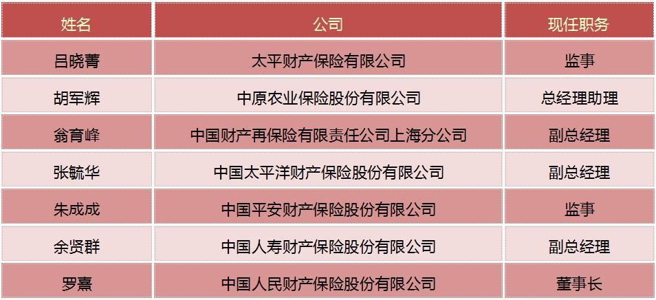保险人事变动(3.13-4.02)
