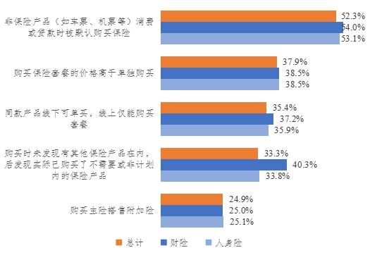 江苏省发布线上保险消费调查报告 虚假宣传多 捆绑销售坑人
