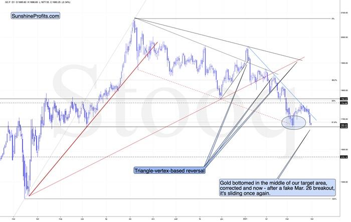 多图分析:短期黄金无法有效突破阻力?