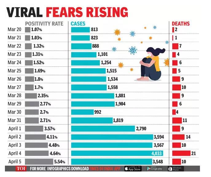 印度专家:新冠确诊病例激增表明德里疫情正在失控