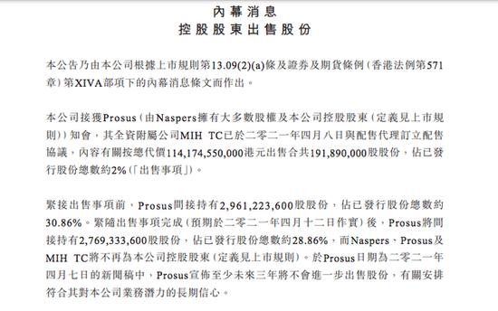 腾讯:接获Prosus知会按总代价1141.75亿港元出售约2亿股股份