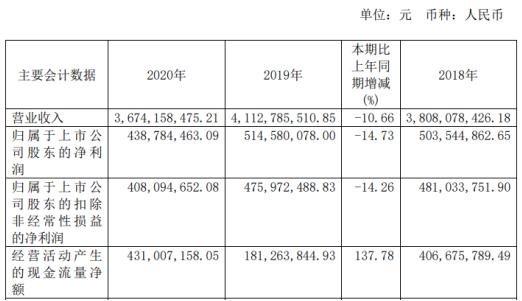 辰欣药业2020年净利下滑14.73%董事长杜振新薪酬110.68万