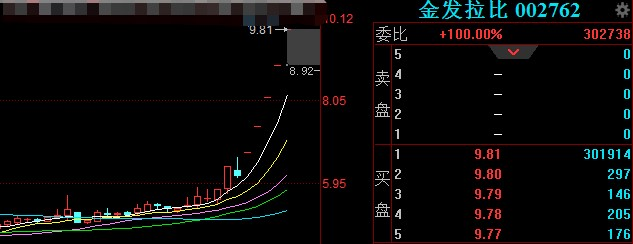 涨停复盘丨海南板块全天领涨,泰坦股份晋级8连板,氢能源概念活跃雪人股份四连板