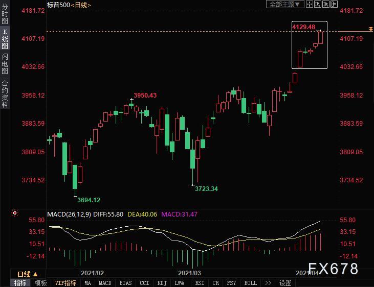 黄金周评:美元涨势遇阻,周线结束两连跌