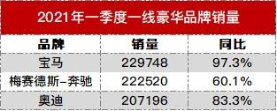 一线豪华品牌最新销量排名:宝马反超奔驰登顶