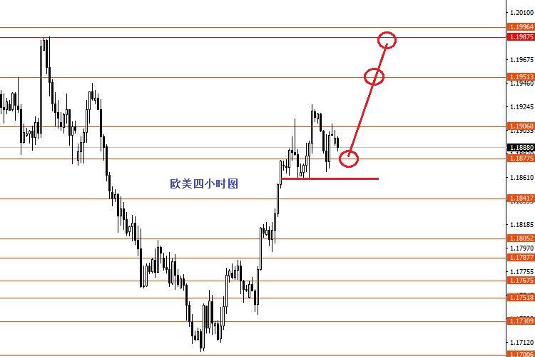 张果彤:黄金短线关注1731强支撑