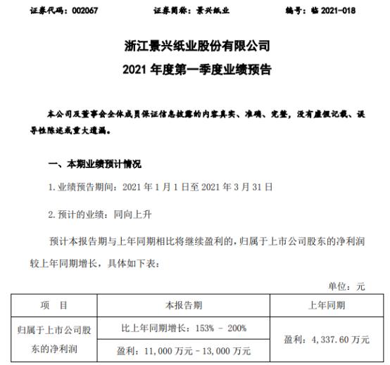 景兴纸业2021年第一季度预计净利增长153%-200%产销量、毛利大幅增长