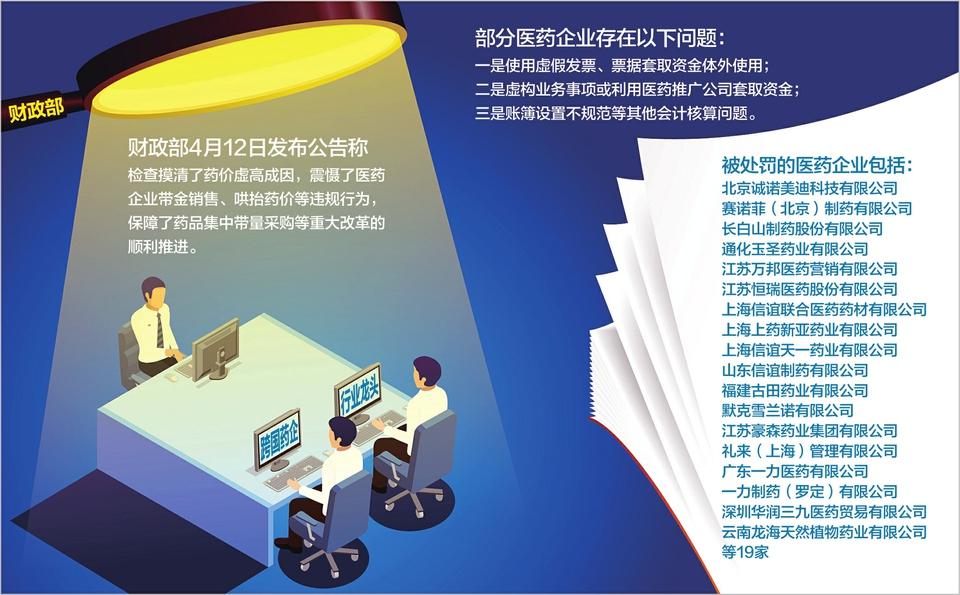 虚构业务事项、账簿设置不规范…… 19家药企违反会计法规定遭处罚