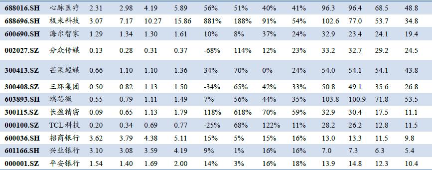 """一季报高增长预期标的来了:顺周期板块仍是""""香饽饽"""""""