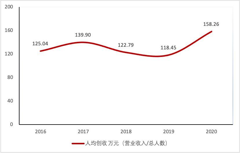 德赛西威2020年研发投入增24% 员工人均创收超158万元