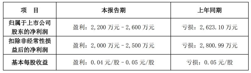 盛通股份预计第一季度实现扭亏转盈,盈利2200-2600万元