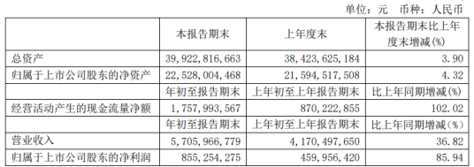 福耀玻璃2021年第一季度净利8.55亿增长85.94%汽车市场复苏