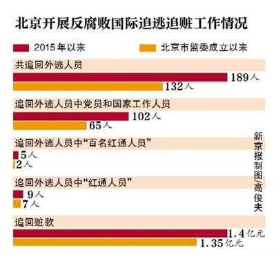 2015年以来北京从境外追回189名外逃人员