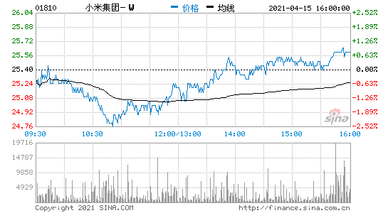 小米连续9日回购股票,涉资总额35.4亿港元