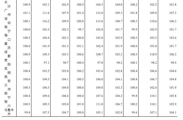 统计局:3月一线市城新房价同比增5.2% 广州8.6%居首