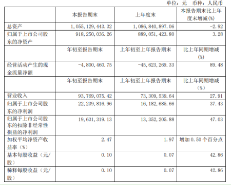 网达软件第一季度盈利2224万较上年同期增长37.4%