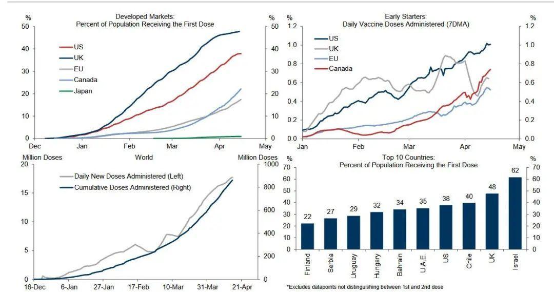 高盛:疫苗开始起效,经济恢复预期增强