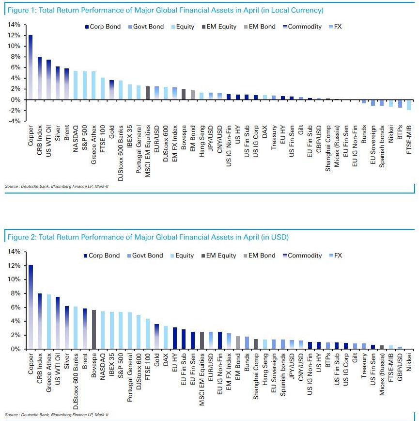 4月全球大类资产月考:大宗商品领跑 欧美股市创新高 美元及欧债走软