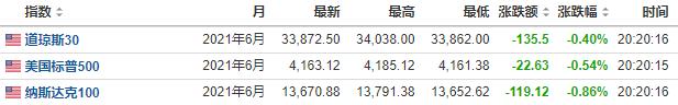 美股盘前:三大期指全线下行  资金继续从科技股流向顺周期股