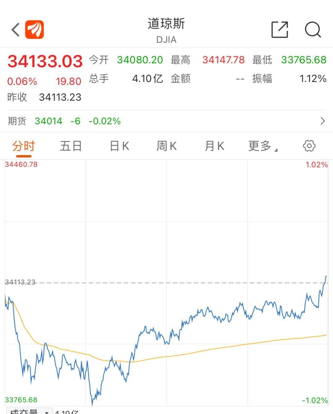 美股盘中大跌,耶伦澄清:未预测加息!拜登考虑修改中国股票禁令?G7声称不再遏制中国...