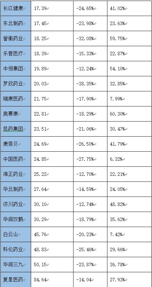 28家上市药企2020年销售费用下降超10% 包括中国医药、昆药集团等