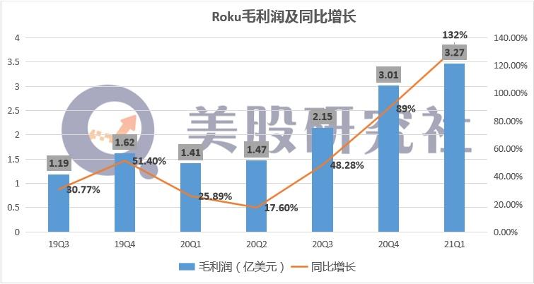 【财报解读】Q1毛利润增长132%摆脱疲软困境 隐形高级玩家Roku能否赶超奈飞?