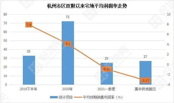 惊呆!杭州首次集中卖地,狂揽1178亿元
