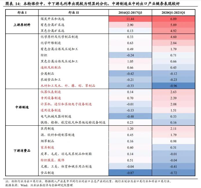兴业证券首席王涵:本轮大宗上涨将持续多久?影响几何?