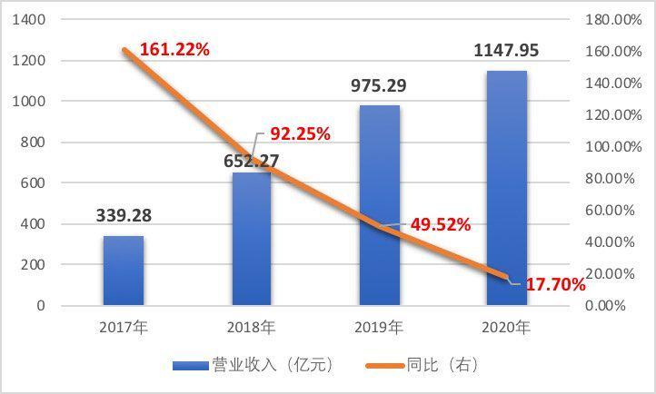 9连跌!新业务年亏108.6亿营收增速趋缓,美团直面高佣金难题