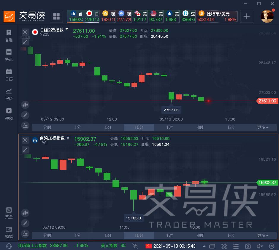 关键数据爆雷,亚太股市集体跳水