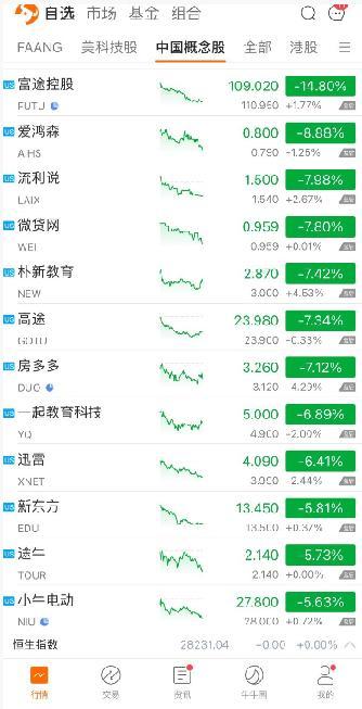 富途水滴等中概股持续走跌 高盛称市场波动难预测