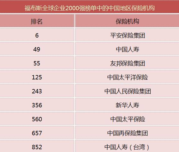 福布斯发布2021全球企业2000强 中国保险机构9家上榜