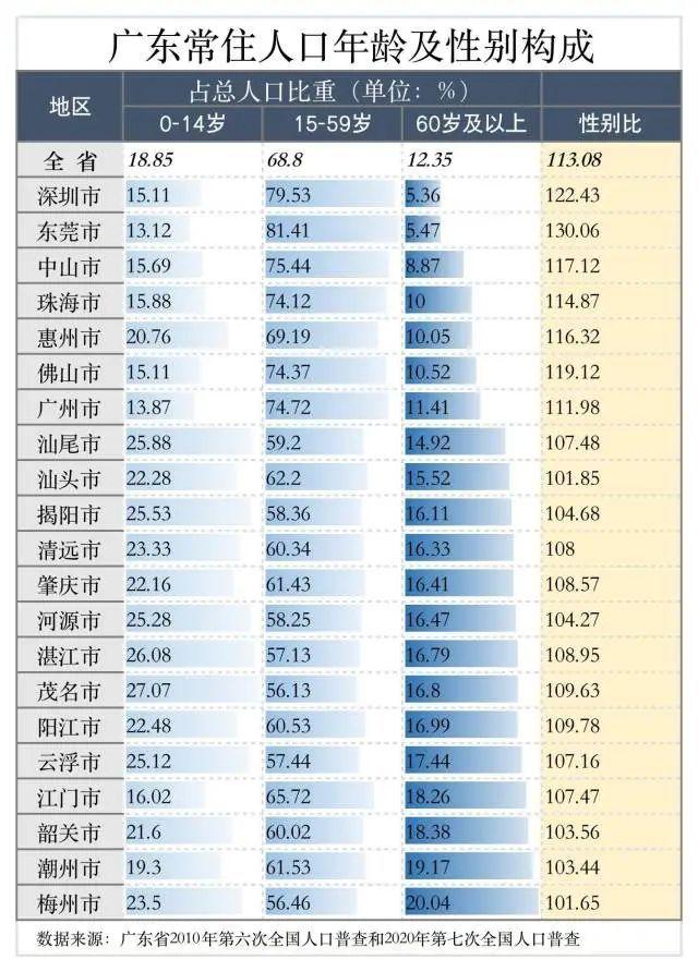 广东第三座人口超千万城市诞生,竟然是TA!