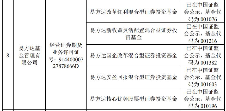 """张坤、朱少醒、袁芳、杨锐文一季度集体增仓,但最""""钟爱""""榨菜的可能还是减仓的傅友兴"""