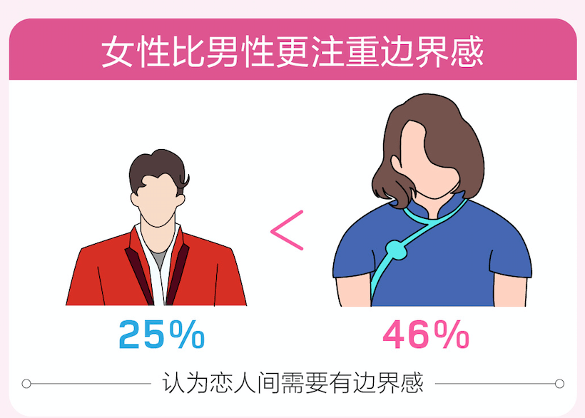 百合佳缘集团婚恋报告:女性比男性更注重边界感
