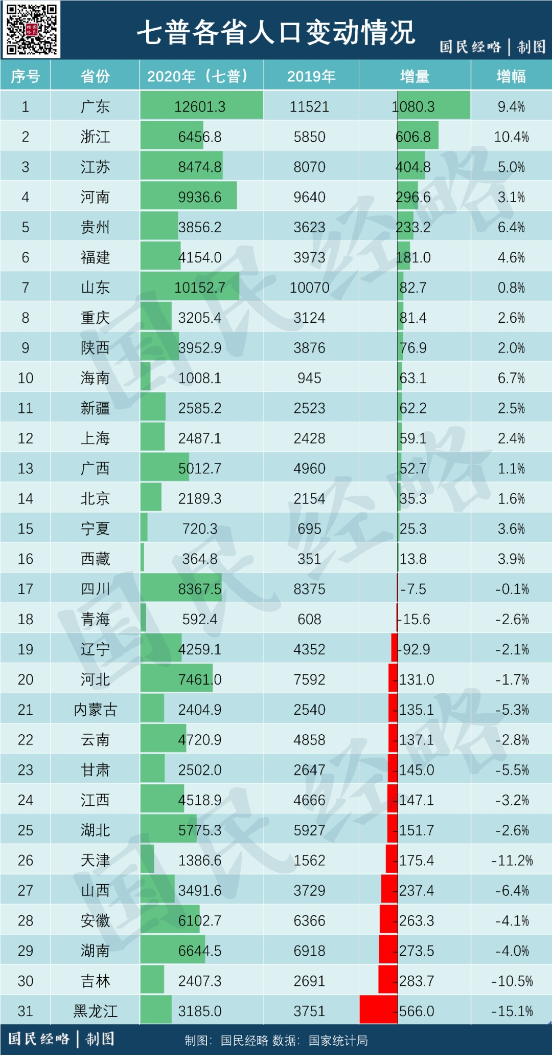 中国各省份人口_人口挤水分!中国各省市真实人口家底曝光